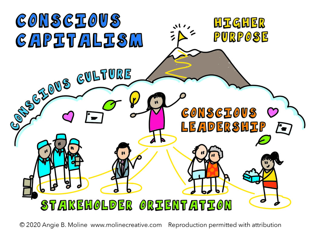 Infographic illustration about conscious capitalism